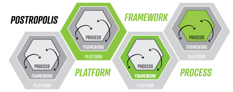 Diagram of Postropolis as Platform, Framework, and Process